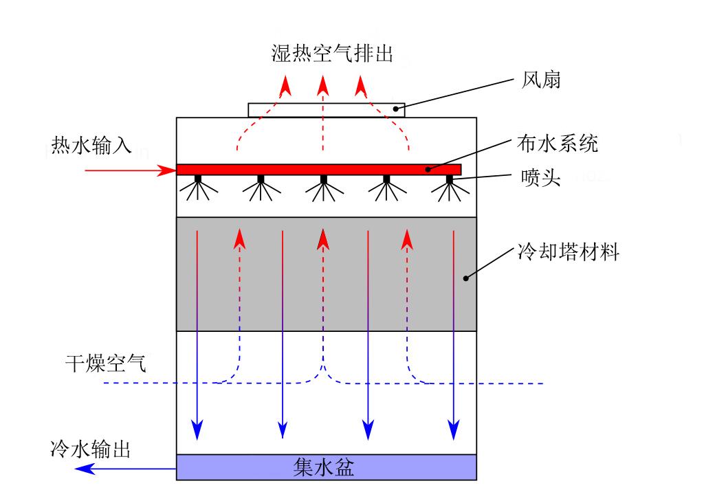 玻璃钢lingque塔工作原理